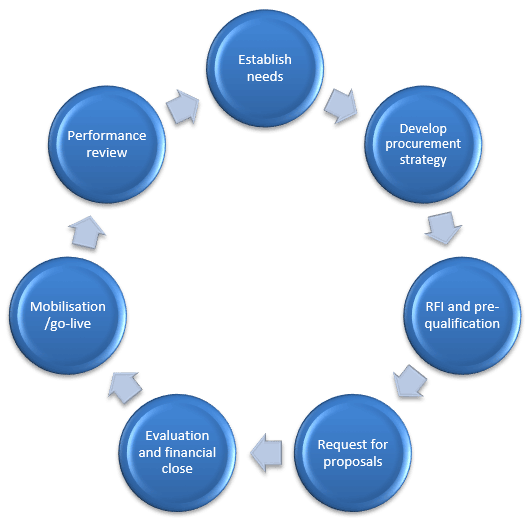 The procurement cycle