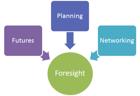 The elements of foresight